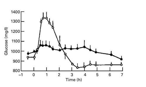 Figura 1 Efecto de la inhibición de la a-amilasa