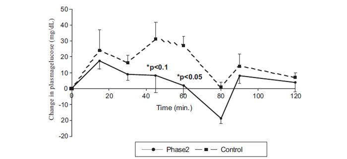 Figura 1 - control de los cambios en la glucosa plasmática después del consumo de 4 rebanadas de pan blanco y margarina