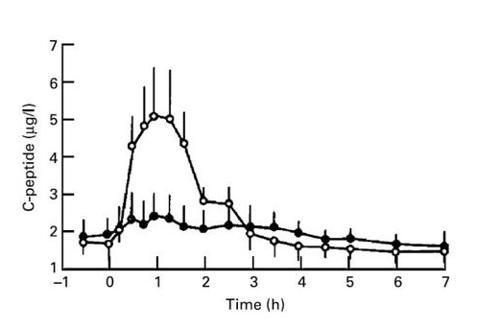 Figura 2 Efecto de la inhibición de la a-amilasa